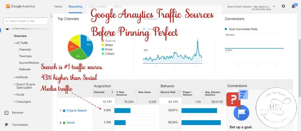 Google Analytics Traffic Sources Before Pinning Perfect e-course by Blog Clarity.