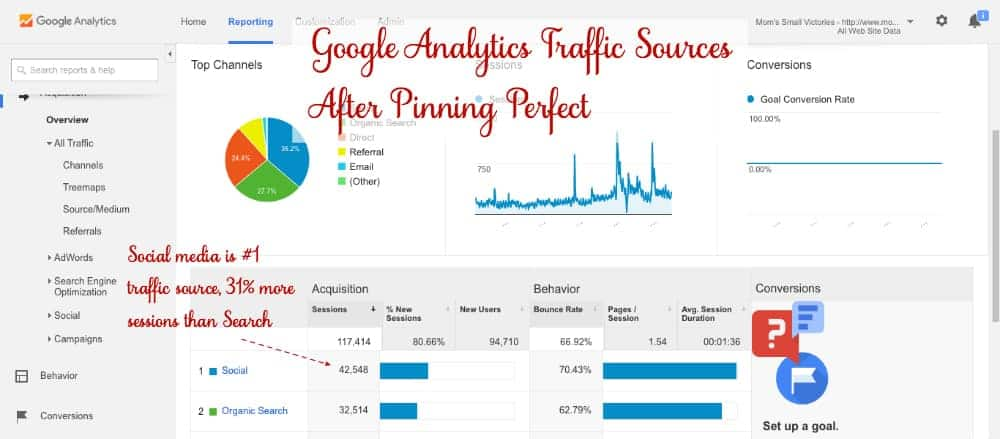 Google Analytics Traffic Sources After Pinning Perfect e -course by Blog Clarity.