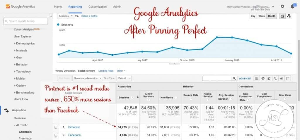 Google Analytics Social Media Referrals after Pinning Perfect e-course by Blog Clarity.